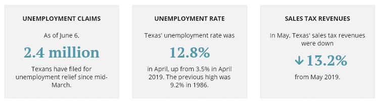 texas economy unemployment covid